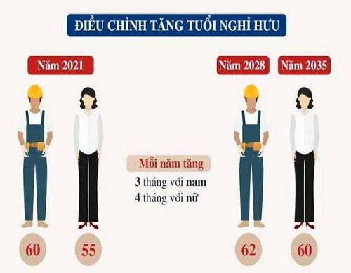 Những thay đổi tuổi hưu, tỉ lệ hưu 2021, mức hưởng BHYT 2021